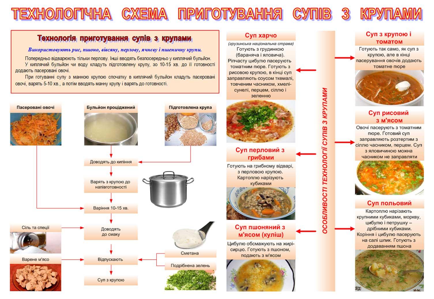 Технологическая схема приготовления пудинга сухарного